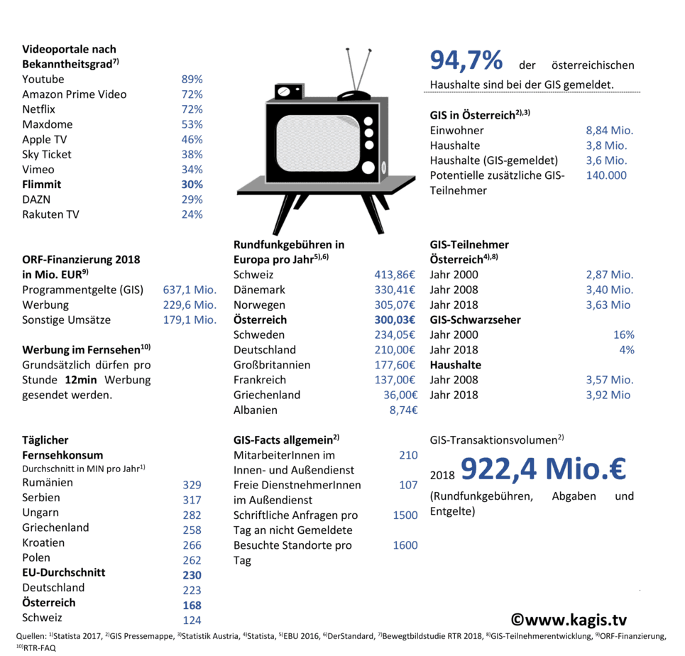 Österreich - Land der Rundfunkgebühren-Zahler